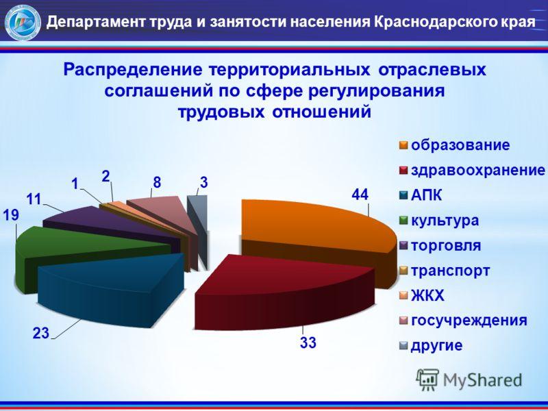 Департамент труда и занятости населения Краснодарского края