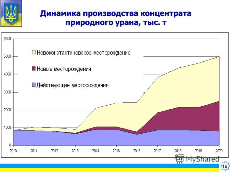 16 Динамика производства концентрата природного урана, тыс. т