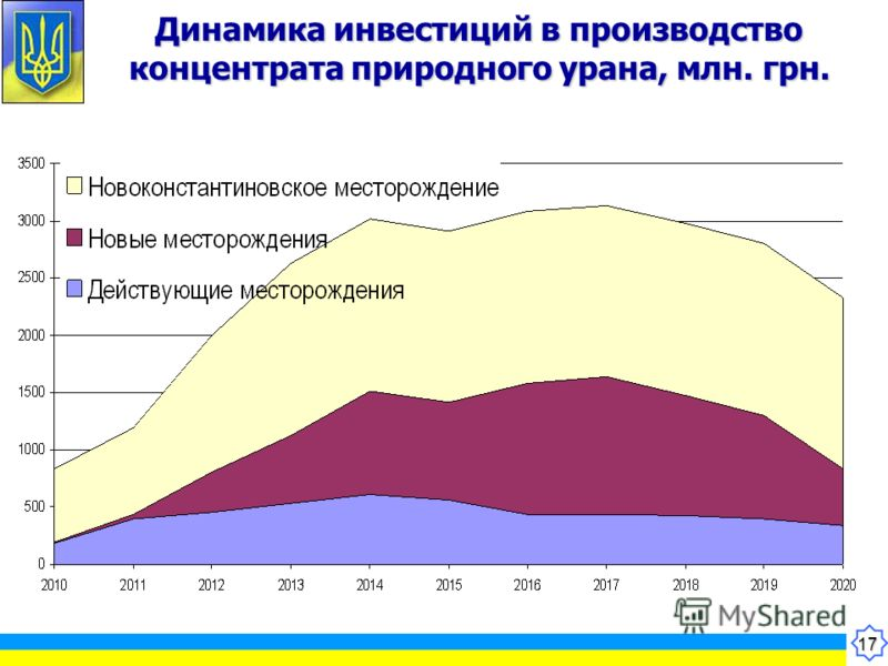 17 Динамика инвестиций в производство концентрата природного урана, млн. грн.