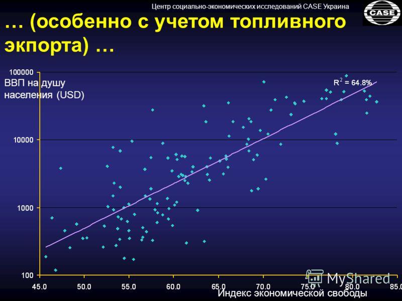 Центр социально-экономических исследований CASE Украина Индекс экономической свободы ВВП на душу населения (USD) … (особенно с учетом топливного экпорта) …