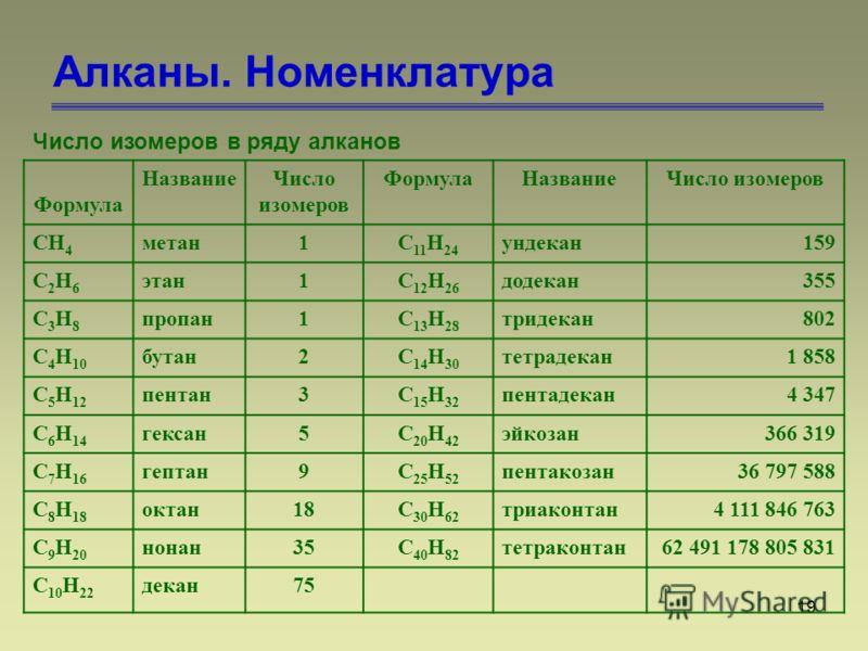 19 Алканы. Номенклатура Число изомеров в ряду алканов Формула НазваниеЧисло изомеров ФормулаНазваниеЧисло изомеров CH 4 метан1C 11 H 24 ундекан159 C2H6C2H6 этан1C 12 H 26 додекан355 C3H8C3H8 пропан1C 13 H 28 тридекан802 C 4 H 10 бутан2C 14 H 30 тетра