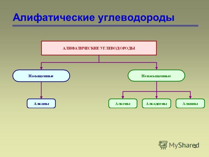 2 Алифатические углеводороды