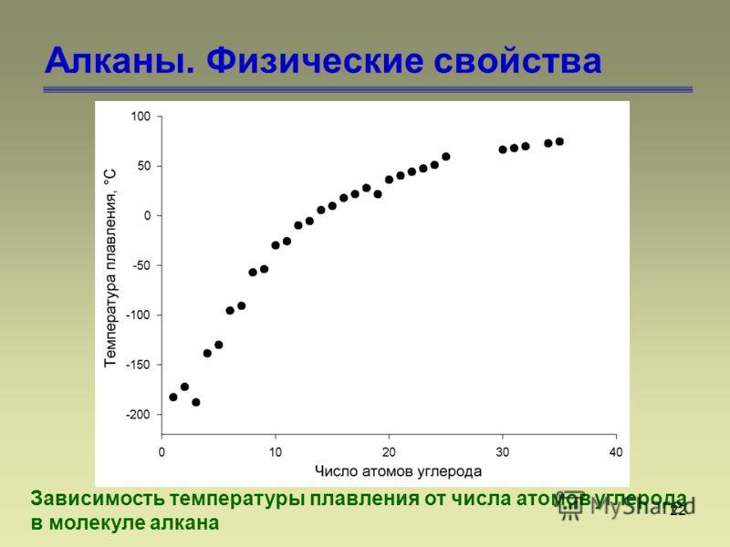 22 Алканы. Физические свойства Зависимость температуры плавления от числа атомов углерода в молекуле алкана