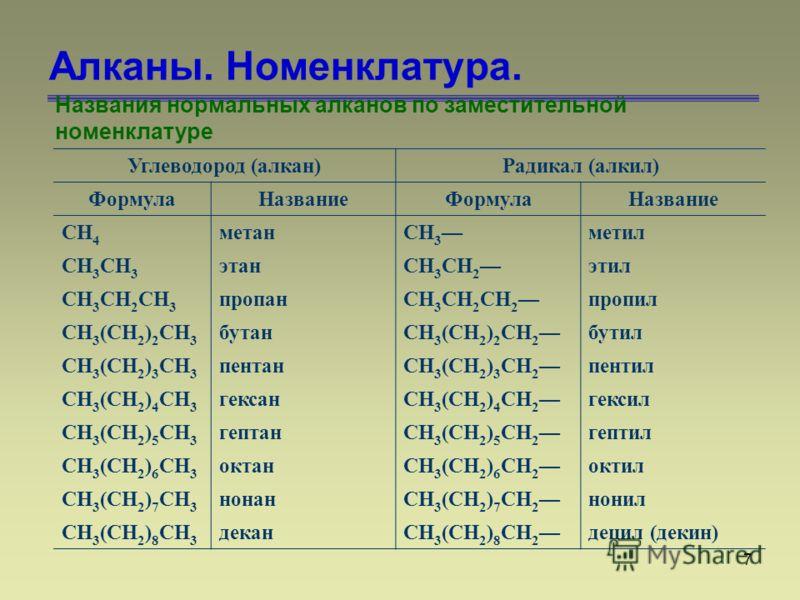 7 Алканы. Номенклатура. Названия нормальных алканов по заместительной номенклатуре Углеводород (алкан)Радикал (алкил) ФормулаНазваниеФормулаНазвание CH 4 метанCH 3 метил CH 3 этанCH 3 CH 2 этил CH 3 CH 2 CH 3 пропанCH 3 CH 2 CH 2 пропил CH 3 (CH 2 )