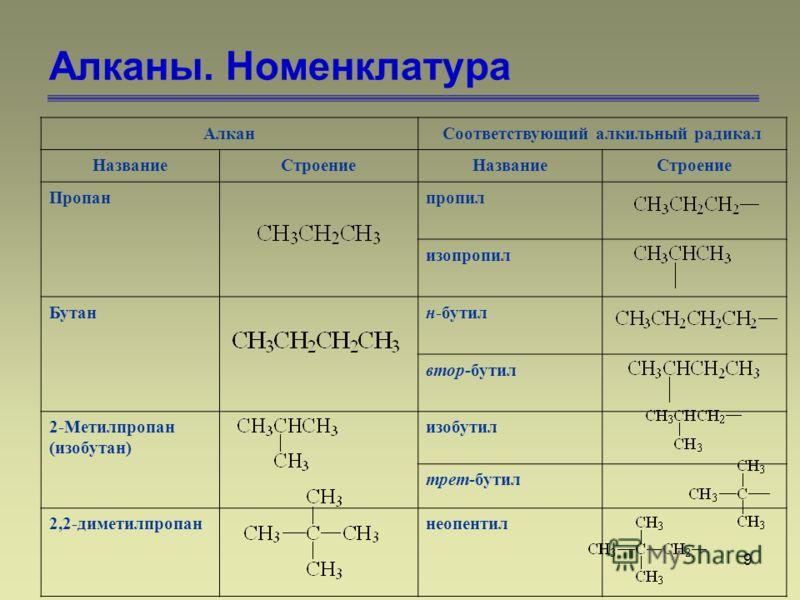 9 Алканы. Номенклатура АлканСоответствующий алкильный радикал НазваниеСтроениеНазваниеСтроение Пропанпропил изопропил Бутанн-бутил втор-бутил 2-Метилпропан (изобутан) изобутил трет-бутил 2,2-диметилпропаннеопентил