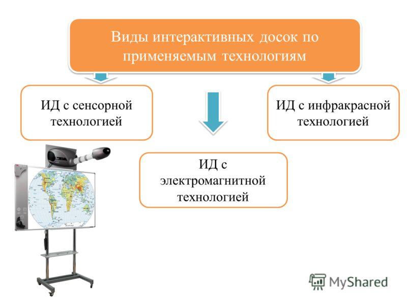 Виды интерактивных досок по применяемым технологиям ИД с сенсорной технологией ИД с инфракрасной технологией ИД с электромагнитной технологией