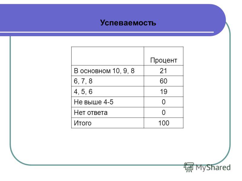 Процент В основном 10, 9, 8 21 6, 7, 8 60 4, 5, 6 19 Не выше 4-5 0 Нет ответа 0 Итого 100 Успеваемость