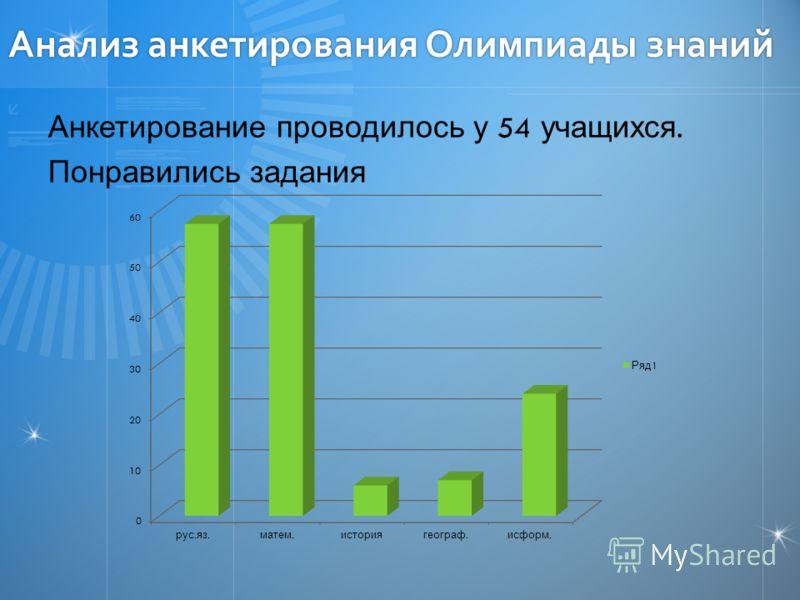 Анализ анкетирования Олимпиады знаний Анкетирование проводилось у 54 учащихся. Понравились задания