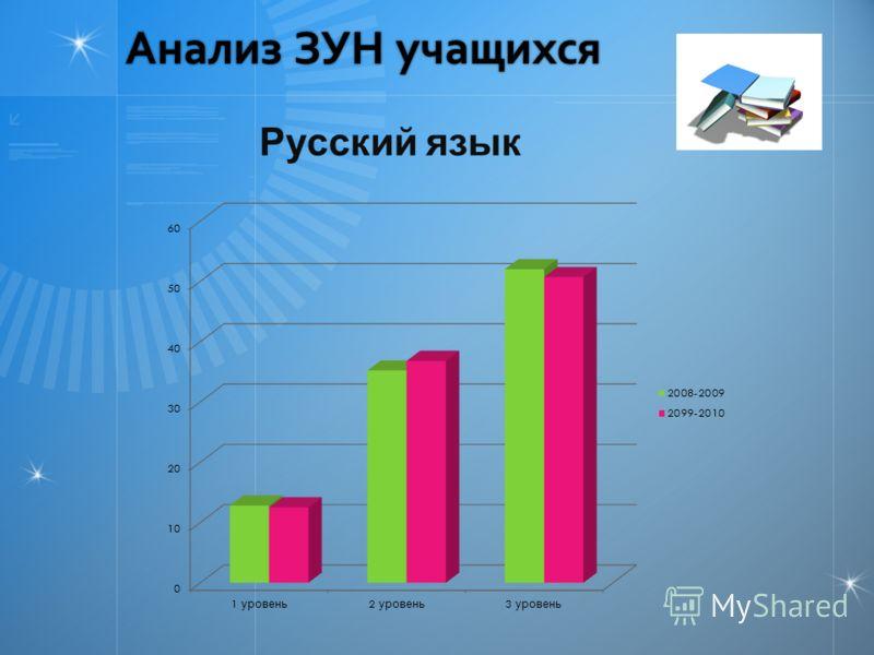 Анализ ЗУН учащихся Русский язык