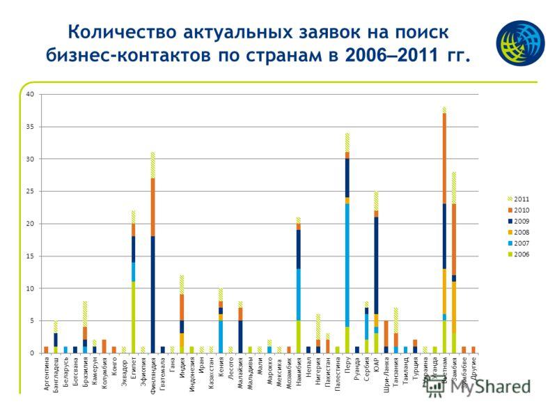 Количество актуальных заявок на поиск бизнес-контактов по странам в 2006–2011 гг.