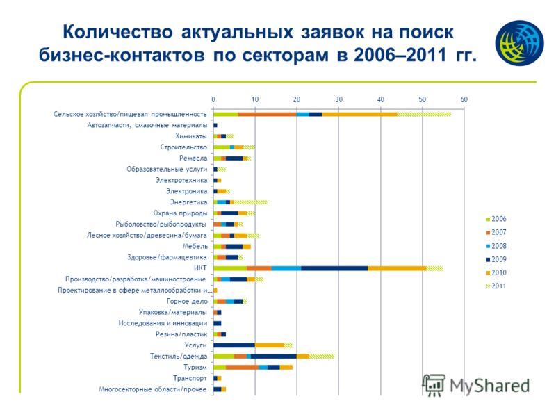 Количество актуальных заявок на поиск бизнес-контактов по секторам в 2006–2011 гг.