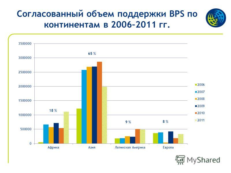 Согласованный объем поддержки BPS по континентам в 2006–2011 гг.