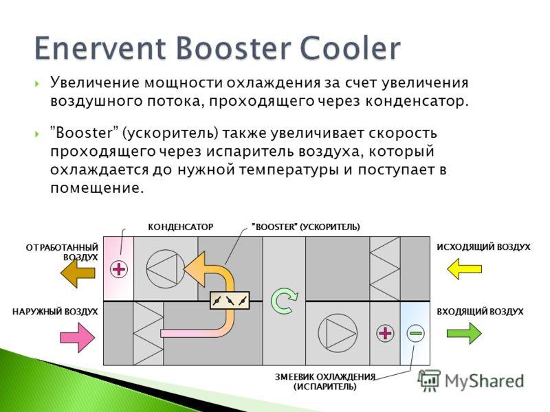 Увеличение мощности охлаждения за счет увеличения воздушного потока, проходящего через конденсатор. Booster (ускоритель) также увеличивает скорость проходящего через испаритель воздуха, который охлаждается до нужной температуры и поступает в помещени