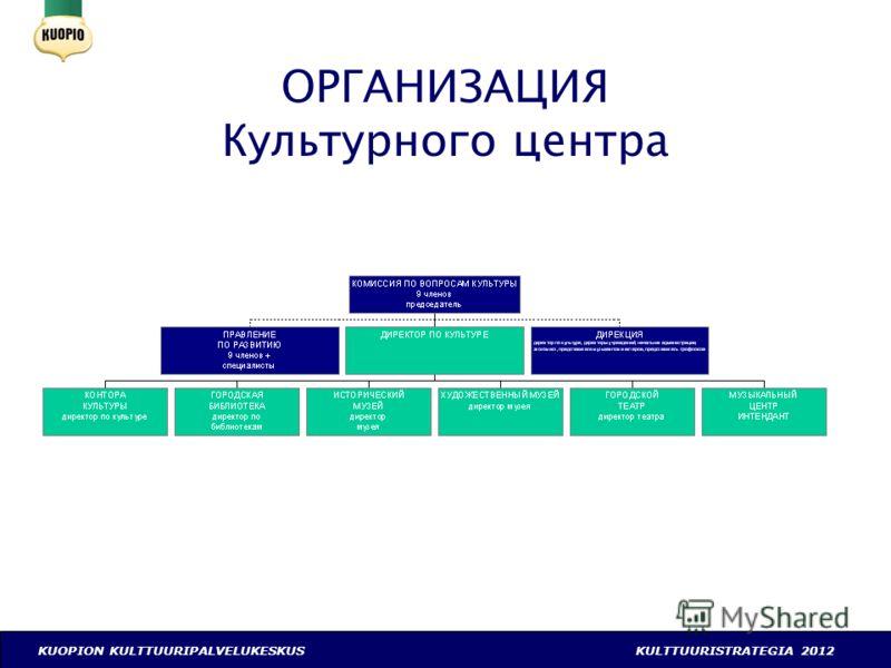 KUOPION KULTTUURIPALVELUKESKUSKULTTUURISTRATEGIA 2012 ОРГАНИЗАЦИЯ Культурного центра