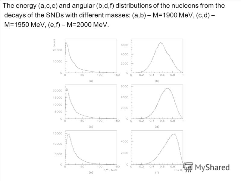 The energy (a,c,e) and angular (b,d,f) distributions of the nucleons from the decays of the SNDs with different masses: (a,b) – M=1900 MeV, (c,d) – M=1950 MeV, (e,f) – M=2000 MeV.
