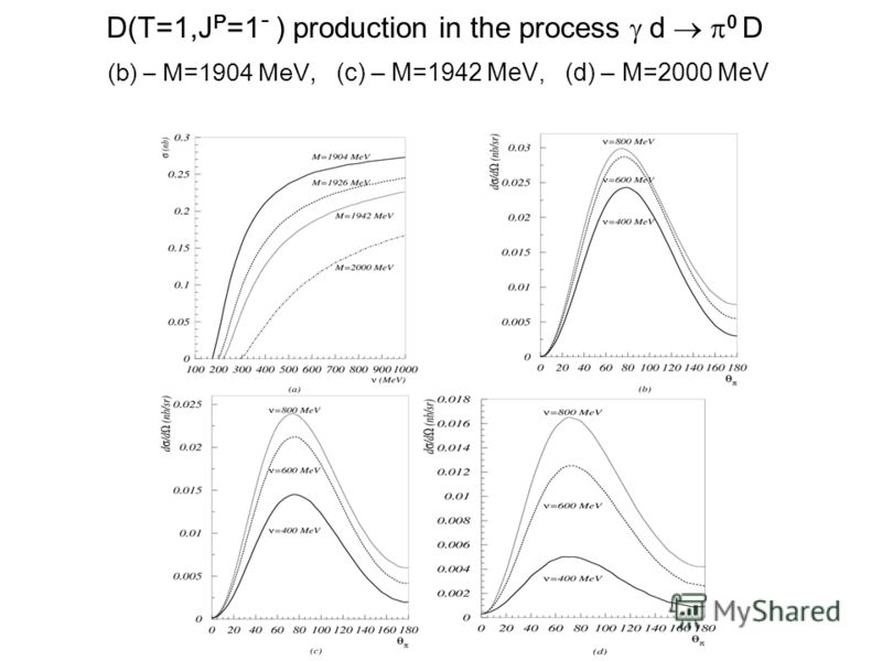 D(T=1,J P =1 - ) production in the process d 0 D (b) – M=1904 MeV, (c) – M=1942 MeV, (d) – M=2000 MeV