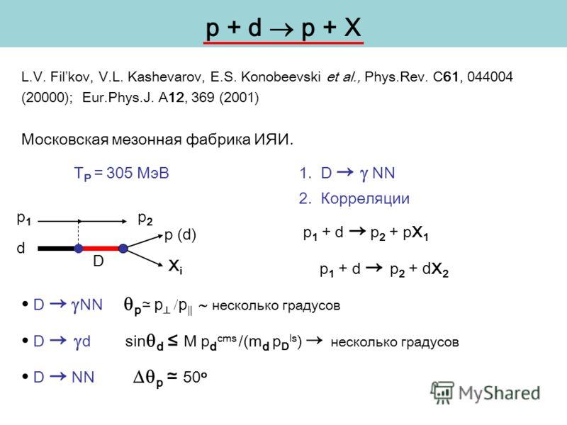 p + d p + X L.V. Filkov, V.L. Kashevarov, E.S. Konobeevski et al., Phys.Rev. C61, 044004 (20000); Eur.Phys.J. A12, 369 (2001) Московская мезонная фабрика ИЯИ. T P = 305 МэВ 1. D NN 2. Корреляции p 1 + d p 2 + pX 1 p 1 + d p 2 + d X 2 D NN p p p неско