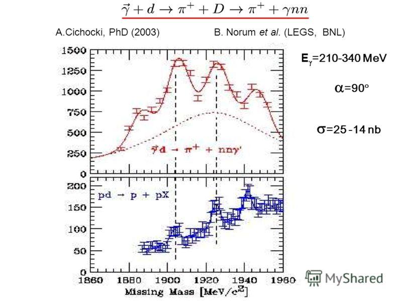 B. Norum et al. (LEGS, BNL) E =210-340 MeV =90 =25 -14 nb A.Cichocki, PhD (2003)
