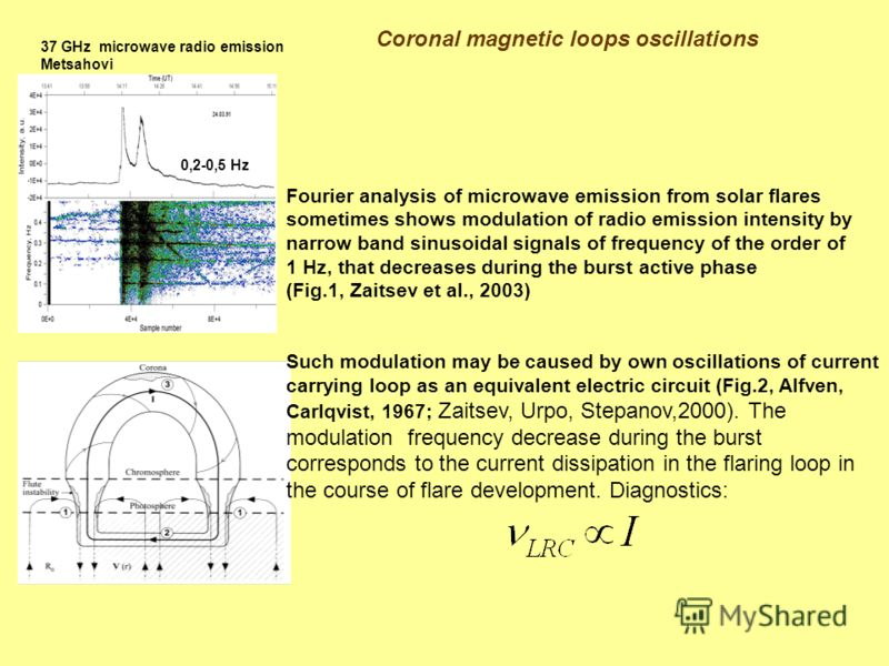 Coronal magnetic loops oscillations Fourier analysis of microwave emission from solar flares sometimes shows modulation of radio emission intensity by narrow band sinusoidal signals of frequency of the order of 1 Hz, that decreases during the burst a