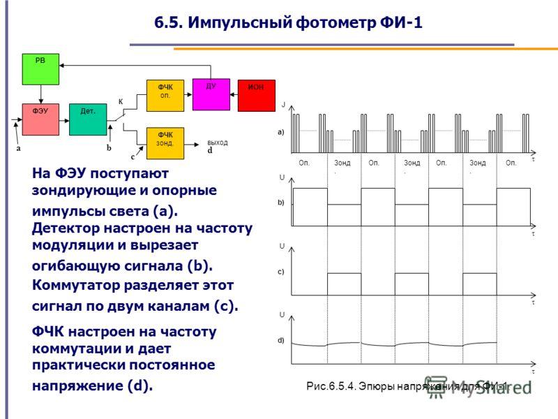 6.5. Импульсный фотометр ФИ-1 К ФЭУ РВ Дет. ФЧК зонд. ФЧК оп. ДУ ИОН выход τ J a) Оп. Зонд. b) U τ c) U τ d) U τ Рис.6.5.4. Эпюры напряжения для ФИ-1. На ФЭУ поступают зондирующие и опорные импульсы света (а). Детектор настроен на частоту модуляции и