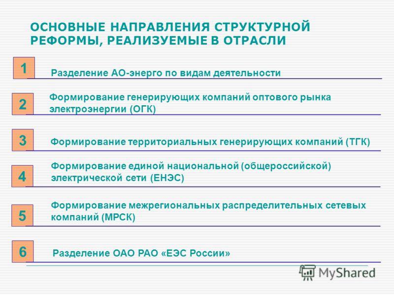 Разделение АО-энерго по видам деятельности 1 ОСНОВНЫЕ НАПРАВЛЕНИЯ СТРУКТУРНОЙ РЕФОРМЫ, РЕАЛИЗУЕМЫЕ В ОТРАСЛИ Формирование генерирующих компаний оптового рынка электроэнергии (ОГК) 2 Формирование территориальных генерирующих компаний (ТГК) 3 Формирова