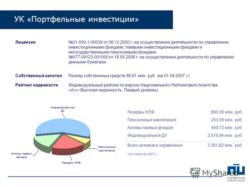 Лицензии21-000-1-00039 от 06.12.2000 г. на осуществление деятельности по управлению инвестиционными фондами, паевыми инвестиционными фондами и негосударственными пенсионными фондами. 077-09123-001000 от 18.05.2006 г. на осуществление деятельности по
