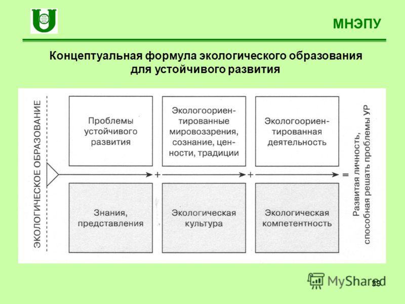 39 МНЭПУ Концептуальная формула экологического образования для устойчивого развития