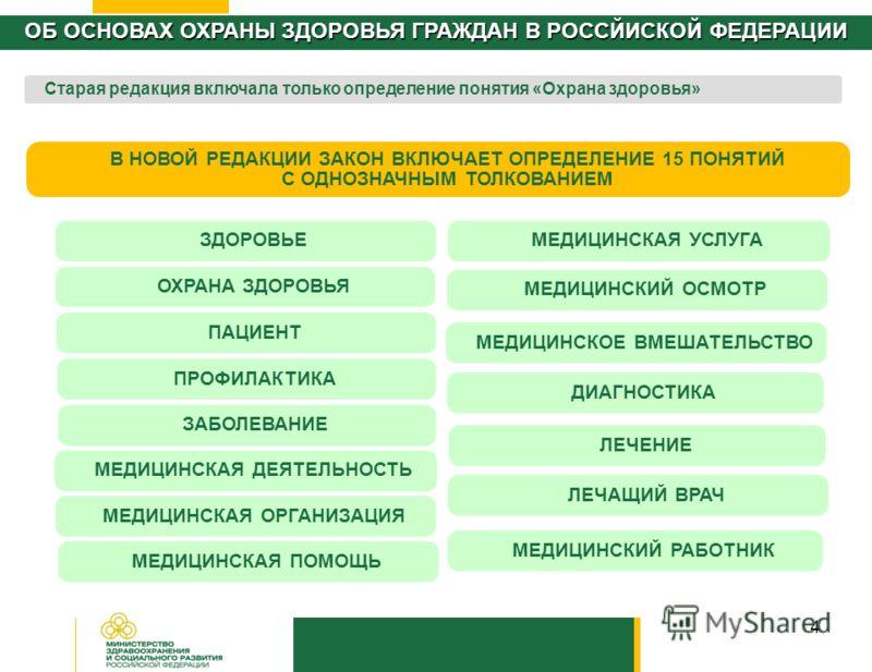 Об основах охраны здоровья граждан в