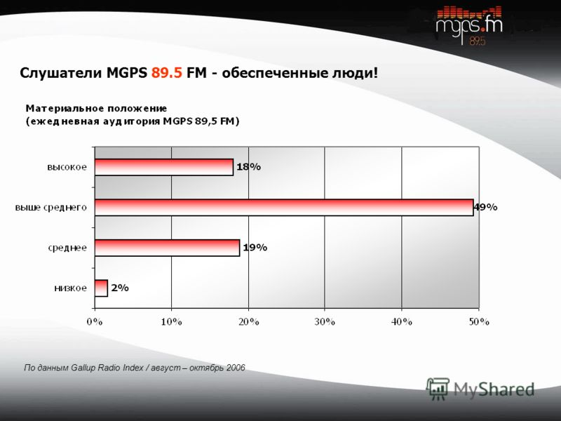 Слушатели MGPS 89.5 FM - обеспеченные люди! По данным Gallup Radio Index / август – октябрь 2006
