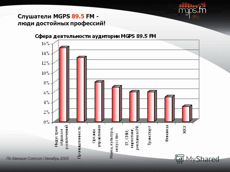 По данным Comcon / декабрь 2005 Слушатели MGPS 89.5 FM - люди достойных профессий!