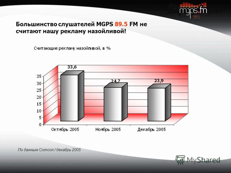 По данным Comcon / декабрь 2005 Большинство слушателей MGPS 89.5 FM не считают нашу рекламу назойливой!