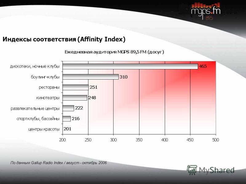 Индексы соответствия (Affinity Index) По данным Gallup Radio Index / август - октябрь 2006