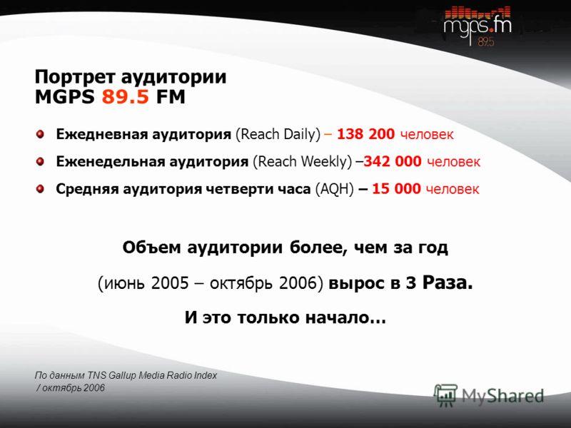 Портрет аудитории MGPS 89.5 FM Ежедневная аудитория (Reach Daily) – 138 200 человек Еженедельная аудитория (Reach Weekly) –342 000 человек Средняя аудитория четверти часа (AQH) – 15 000 человек Объем аудитории более, чем за год (июнь 2005 – октябрь 2