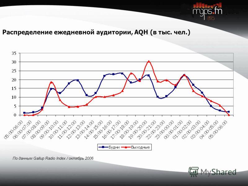 По данным Gallup Radio Index / октябрь 2006 Распределение ежедневной аудитории, AQH (в тыс. чел.)