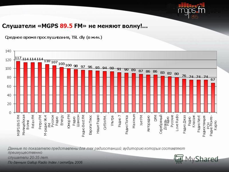 Слушатели «MGPS 89.5 FM» не меняют волну!... Данные по показателю представлены для тех радиостанций, аудиторию которых составляют преимущественно слушатели 20-35 лет. По данным Gallup Radio Index / октябрь 2006