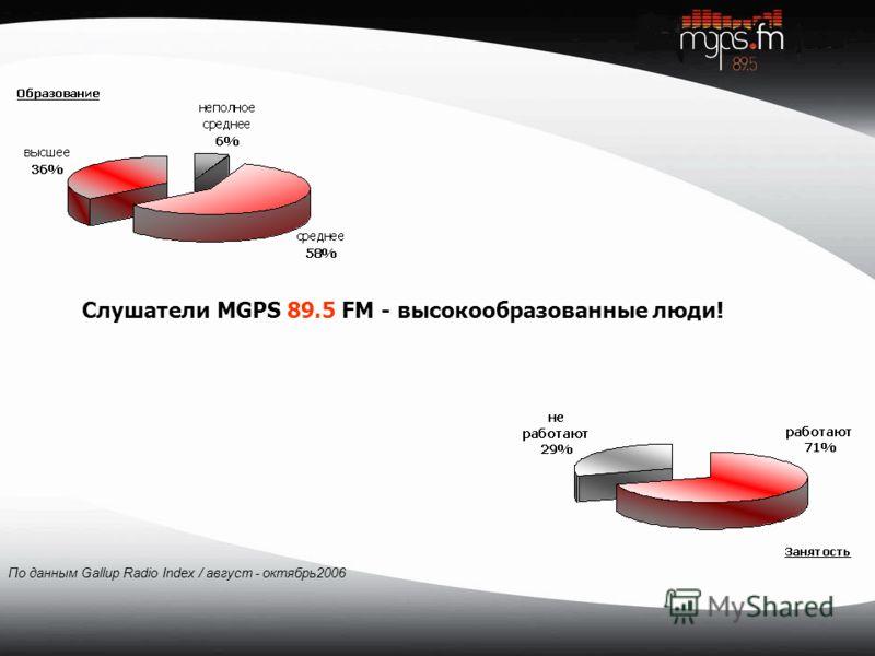 Слушатели MGPS 89.5 FM - высокообразованные люди! По данным Gallup Radio Index / август - октябрь2006