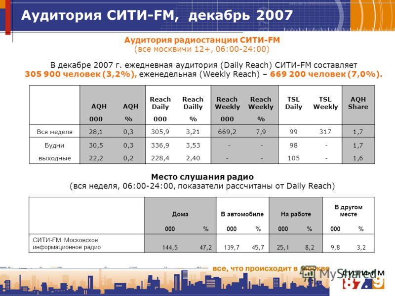 Аудитория радиостанции СИТИ-FM (все москвичи 12+, 06:00-24:00) В декабре 2007 г. ежедневная аудитория (Daily Reach) СИТИ-FM составляет 305 900 человек (3,2%), еженедельная (Weekly Reach) – 669 200 человек (7,0%). Место слушания радио (вся неделя, 06: