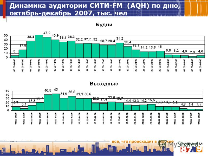 Динамика аудитории СИТИ-FM (AQH) по дню, октябрь-декабрь 2007, тыс. чел