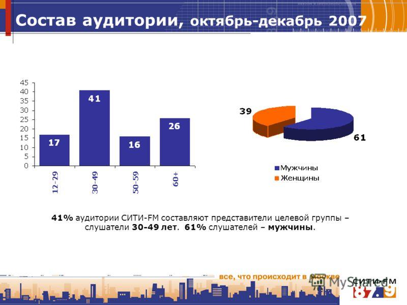 Состав аудитории, октябрь-декабрь 2007 41% аудитории СИТИ-FM составляют представители целевой группы – слушатели 30-49 лет. 61% слушателей – мужчины.