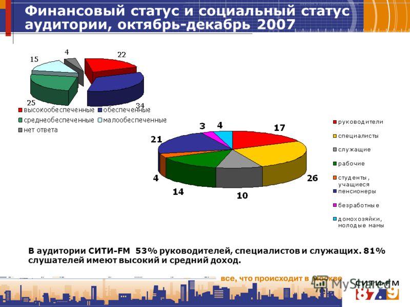 Финансовый статус и социальный статус аудитории, октябрь-декабрь 2007 В аудитории СИТИ-FM 53% руководителей, специалистов и служащих. 81% слушателей имеют высокий и средний доход.