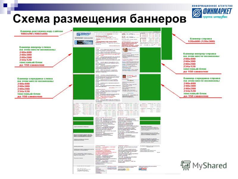 Схема размещения баннеров