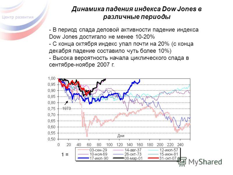 Динамика падения индекса Dow Jones в различные периоды - В период спада деловой активности падение индекса Dow Jones достигало не менее 10-20% - С конца октября индекс упал почти на 20% (с конца декабря падение составило чуть более 10%) - Высока веро