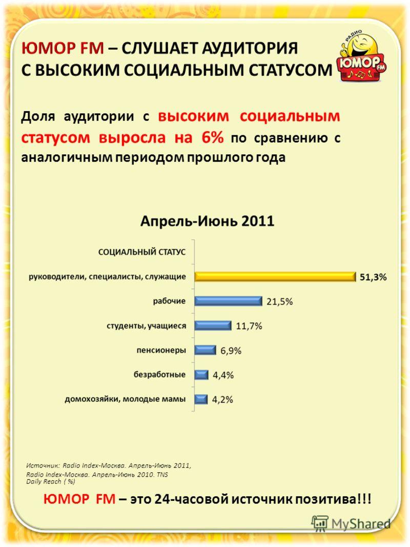 Источник: Radio Index-Москва. Апрель-Июнь 2011, Radio Index-Москва. Апрель-Июнь 2010. TNS ЮМОР FM – это 24-часовой источник позитива!!! Daily Reach ( %) Доля аудитории с высоким социальным статусом выросла на 6% по сравнению с аналогичным периодом пр