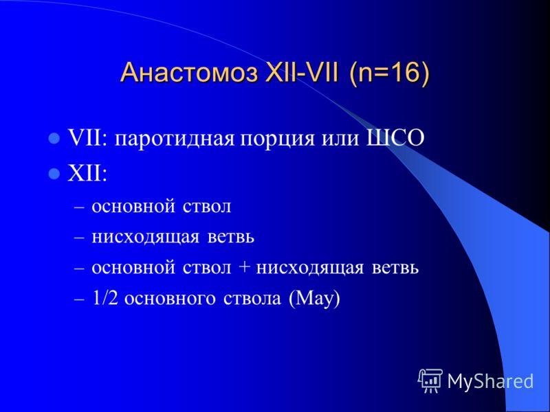 Анастомоз XII-VII (n=16) VII: паротидная порция или ШСО XII: – основной ствол – нисходящая ветвь – основной ствол + нисходящая ветвь – 1/2 основного ствола (May)