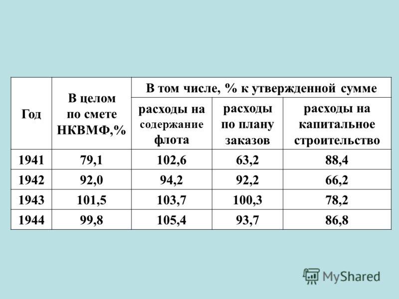 Год В целом по смете НКВМФ,% В том числе, % к утвержденной сумме расходы на содержание флота расходы по плану заказов расходы на капитальное строительство 194179,1102,663,288,4 194292,094,292,266,2 1943101,5103,7100,378,2 194499,8105,493,786,8