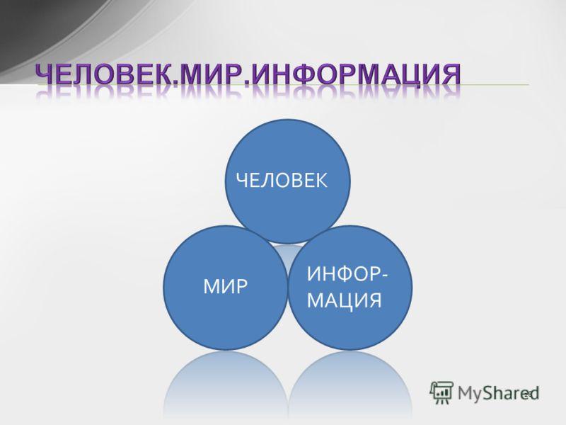 ЧЕЛОВЕК МИР ИНФОР- МАЦИЯ 28