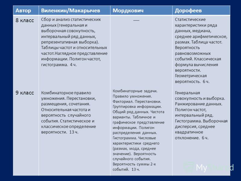 АвторВиленкин/МакарычевМордковичДорофеев 8 класс 9 класс Сбор и анализ статистических данных (генеральная и выборочная совокупность, интервальный ряд данных, репрезентативная выборка). Таблицы частот и относительных частот.Наглядное представление инф