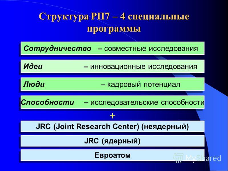 Структура РП7 – 4 специальные программы Сотрудничество – совместные исследования Люди – кадровый потенциал JRC (ядерный) Идеи – инновационные исследования Способности – исследовательские способности JRC (Joint Research Center) (неядерный) Евроатом +