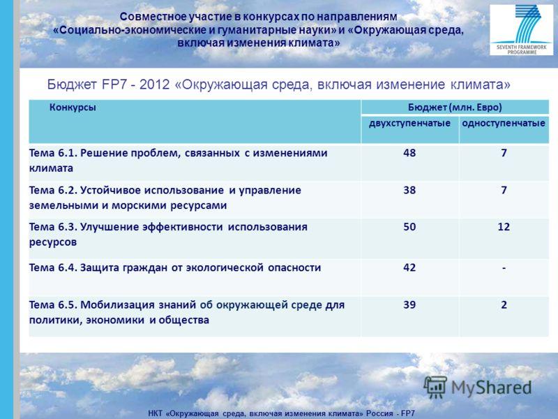 Совместное участие в конкурсах по направлениям «Социально-экономические и гуманитарные науки» и «Окружающая среда, включая изменения климата» НКТ «Окружающая среда, включая изменения климата» Россия - FP7 КонкурсыБюджет (млн. Евро) двухступенчатыеодн