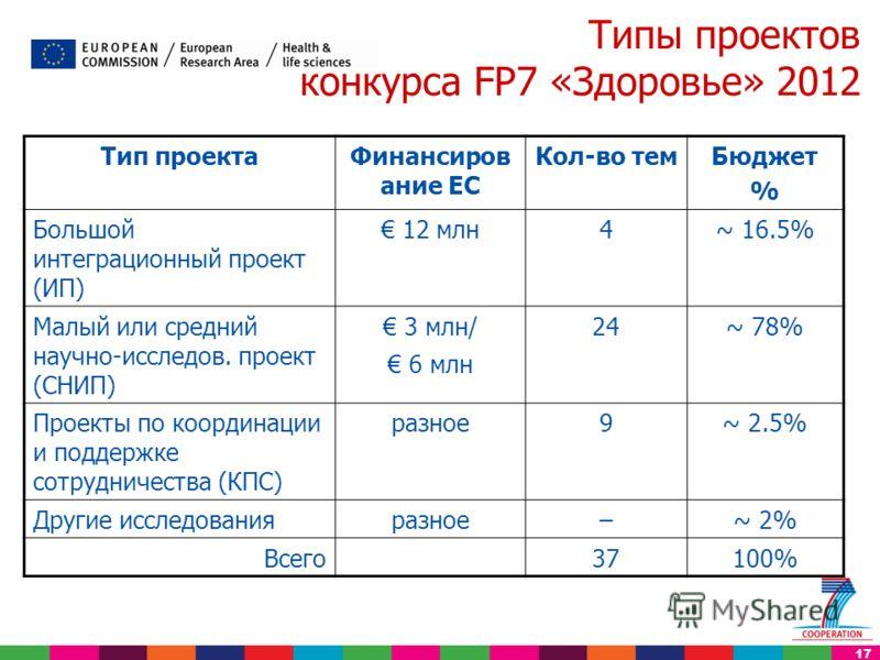17 Типы проектов конкурса FP7 «Здоровье» 2012 Тип проектаФинансиров ание ЕС Кол-во темБюджет % Большой интеграционный проект (ИП) 12 млн4~ 16.5% Малый или средний научно-исследов. проект (СНИП) 3 млн/ 6 млн 24~ 78% Проекты по координации и поддержке
